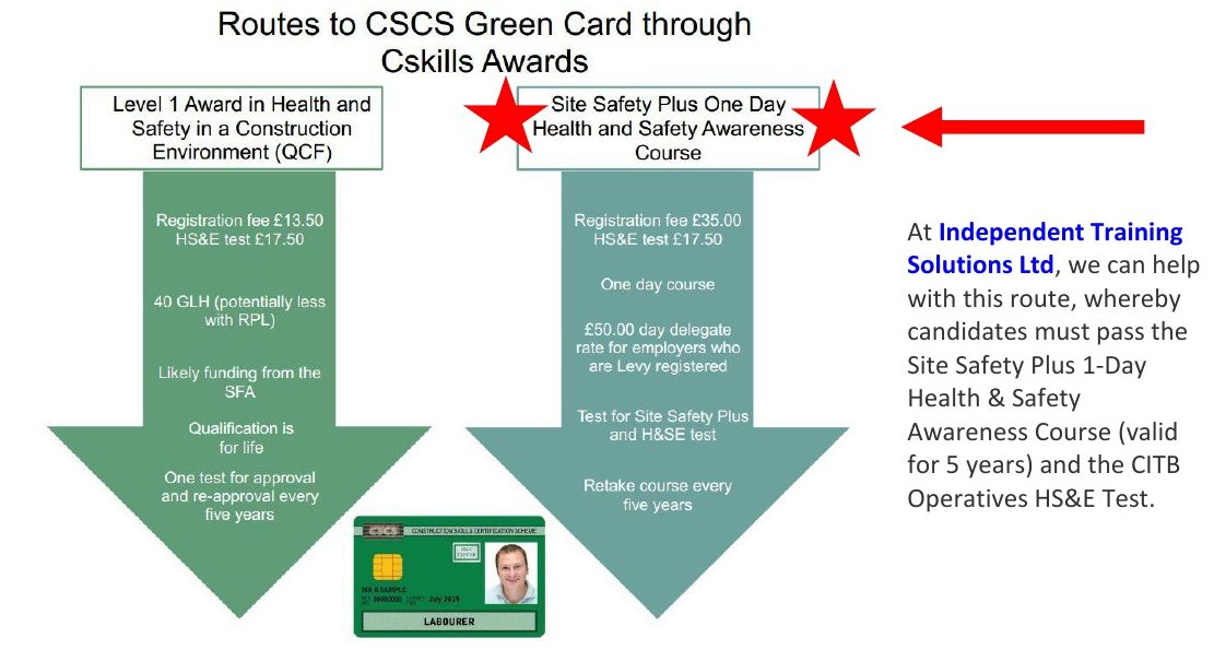 Independent Training Solutions Ltdcscs Green Card Changes