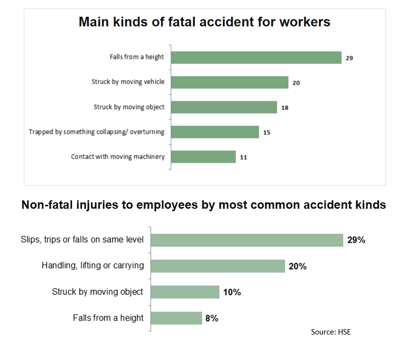 Health & Safety Training: Main kinds of fatal accidents and non-fatal injuries at work