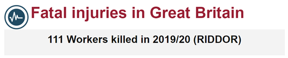 Health & Safety Training: Fatal injuries in Great Britain: 111 workers killed in 2019/2020